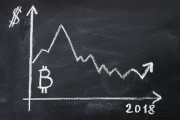 Graph of the growth of the cost of bitcoin for 2018 by chalk on a chalkboard.