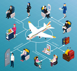 Airplane Passengers Isometric Flowchart