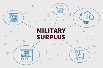 Business illustration showing the concept of military surplus