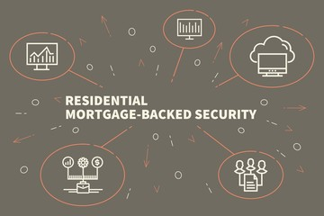 Business illustration showing the concept of residential mortgage-backed security