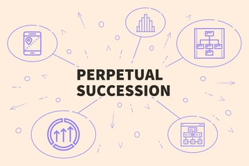 Business illustration showing the concept of perpetual succession