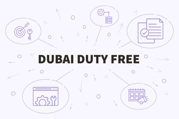 Business illustration showing the concept of dubai duty free