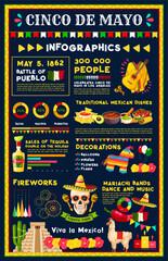 Cinco de Mayo mexican holiday infographic design
