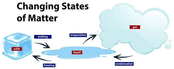 Diagram showing the changing states of matter