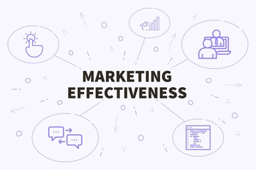 Conceptual business illustration with the words marketing effectiveness