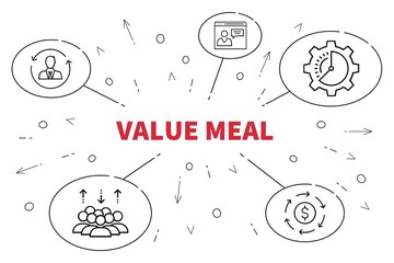 Conceptual business illustration with the words value meal