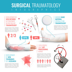 Surgical Traumatology Infographic Set