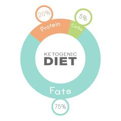 ketogenic diet macros diagram, low carbs, high healthy fat