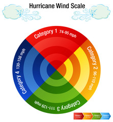 Hurricane Wind Scale Category Chart