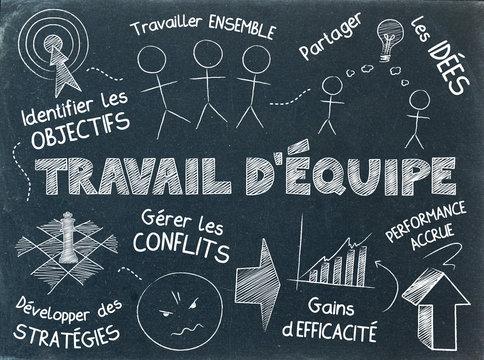 Icônes  « TRAVAIL D'EQUIPE » sur ardoise