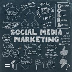 SOCIAL MEDIA MARKETING Sketch Notes on Blackboard
