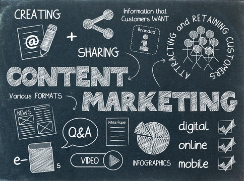 CONTENT MARKETING Sketch Notes on Blackboard