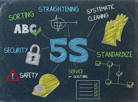 5S sketch notes on blackboard