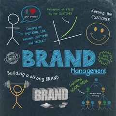 BRAND MANAGEMENT Flat Style Business Concept Icons