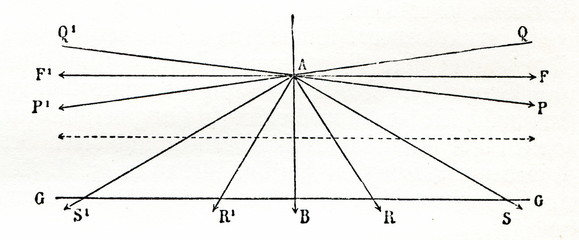 Illustration of Euclid's fifth postulate (from Meyers Lexikon, 1896, 13/520)