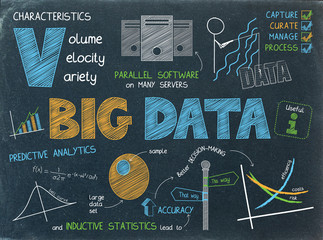 BIG DATA Graphic Notes on Blackboard
