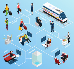 Train Interior Passengers Isometric Flowchart