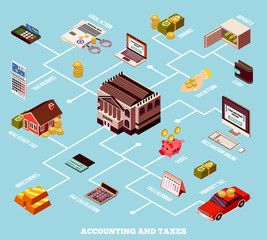 Accounting And Taxes Isometric Flowchart