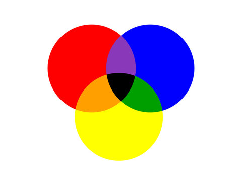basic three circle of primary colors overlapped isolated on white background