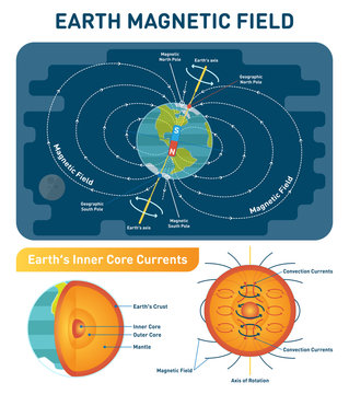 Earth Magnetic Field scientific vector illustration diagram with south, north poles, earth rotation axis and inner core convection currents. Earth cross section inner layers.