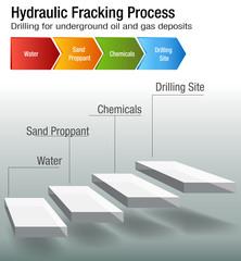 Hydraulic Fracking Process Chart