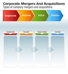 Corporate Mergers and Acquisitions Chart