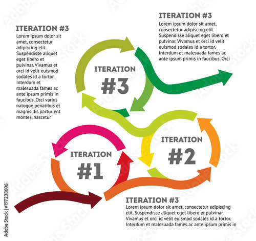 iteration the concept of life cycle of product development diagram