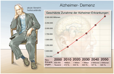 Tabelle.Alzheimer Erkrankungen