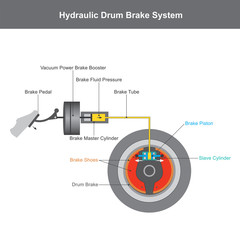 Hydraulic brake system, when the brake pedal is pressed, a pushrod exerts force on the piston in the master cylinder.