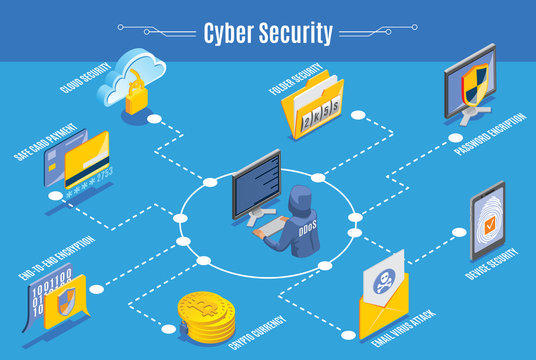 Cyber Security Infographics