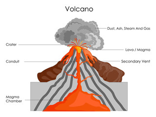 Education Chart of Science for Volcano Diagram Fototapete