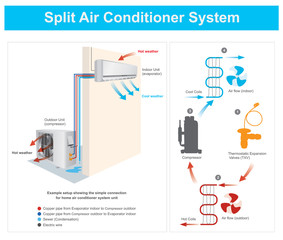 Split Air Conditioner System