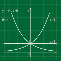 3mat fuLinear graph in a coordinate system. Exponential curve.nkcje