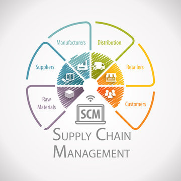 Supply Chain Management Wheel Infographic
