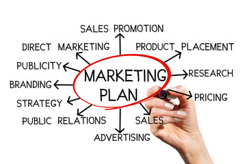 Structural marketing plan