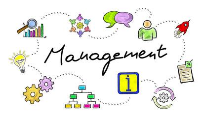 Concept of management
