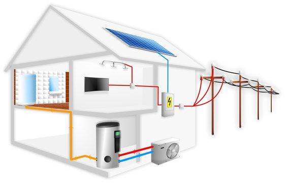 Sustainable development - Renewable energy House