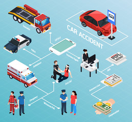 Car Accident Isometric Flowchart