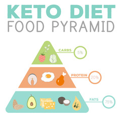 ketogenic diet macros pyramid food diagram, low carbs, high healthy fat
