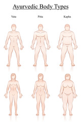 Body weight. Slim, normal and fat men and women. Ayurvedic body constitution types - vata, pitta, kapha. Outline vector illustration of three couples with different anatomy.