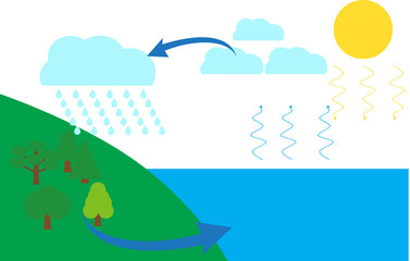 A vector illustration of water cycle
