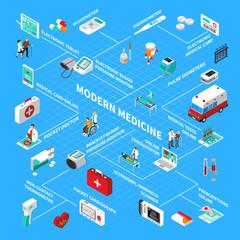Digital Health Isometric Flowchart