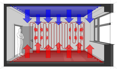 Diagram of a room heated with wall heating and floor heating and with ceiling cooling