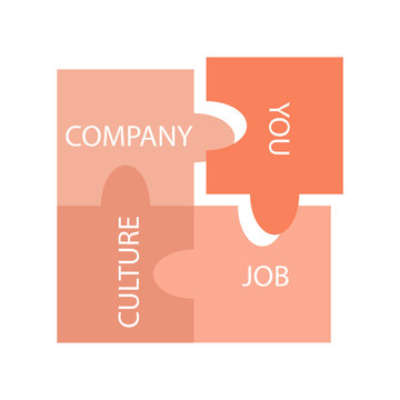 Candidate fit to compay culture job - for HR talent acquisition process