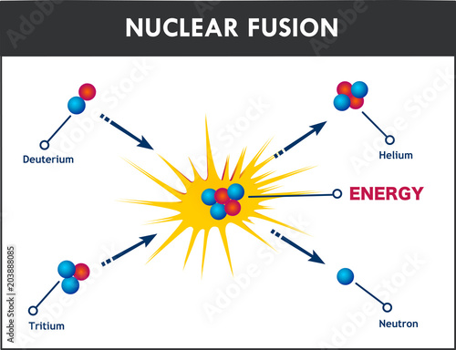Diagram Showing Nuclear Fusion Stock Image And Royalty Free Vector