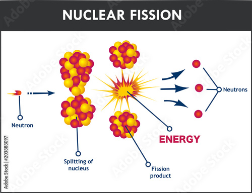 diagram showing nuclear fission\