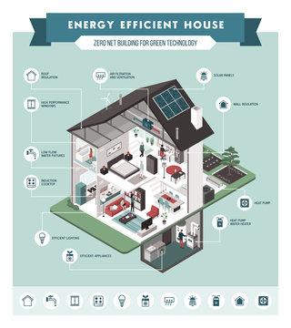 Contemporary energy efficient house interiors