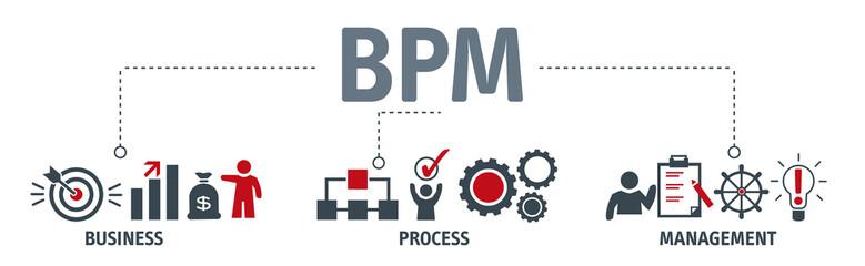 Banner Business Process Management concept