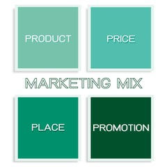Marketing Mix Strategy or 4Ps Model Chart