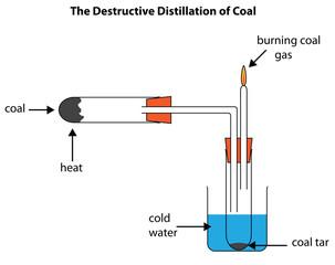 Destructive distillation of coal forming coal tar and coal gas. A labeled diagram.